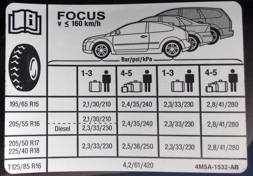 В зависимости от загрузки автомобиля, давление в шинах тоже надо закачивать тоже разное